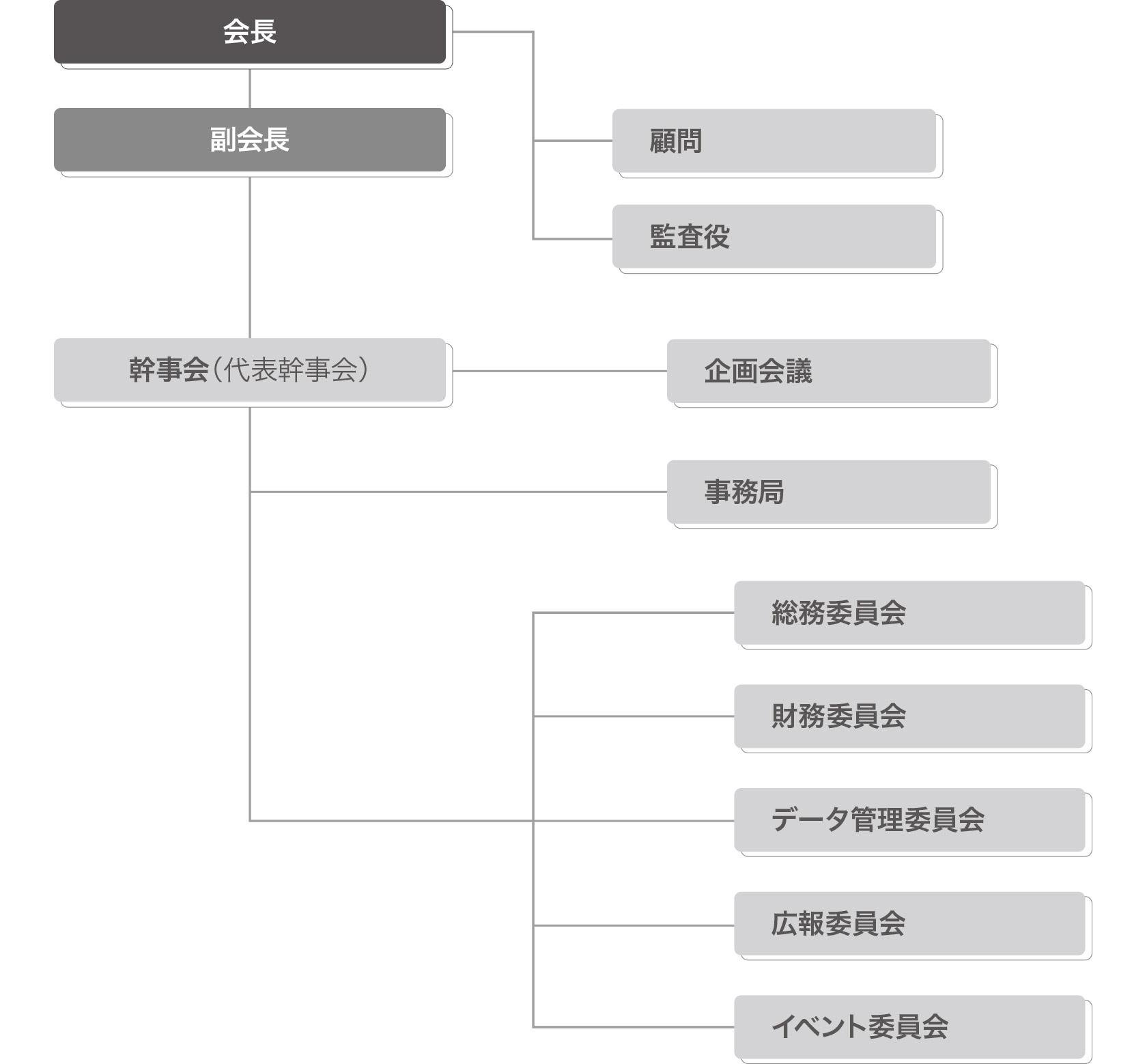 組織体系図