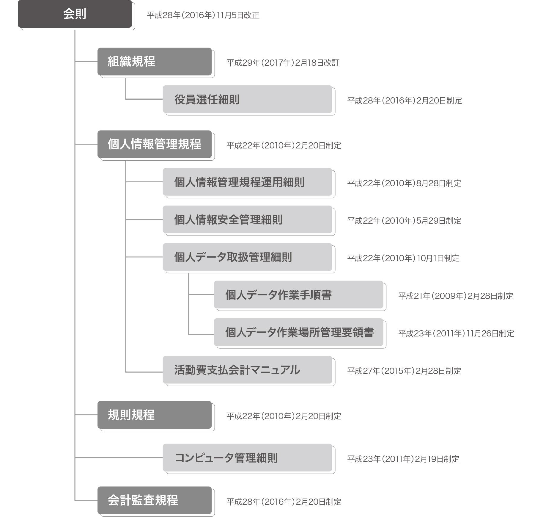 規則体系図